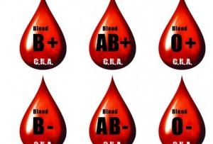 Характер според кръвната група